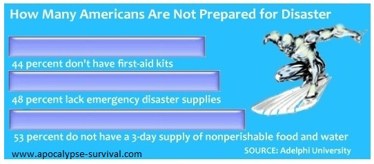 How many Americans are not prepared for disaster