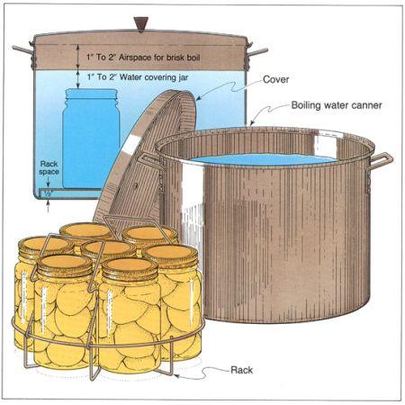 waterbathcanning